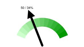 Тюменских твиттерян в Online: 50 / 34% относительно 146 активных пользователей